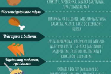Cómo no desperdiciar alimentos Infografía