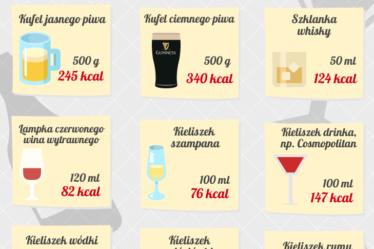 ¿Cuántas calorías tiene el alcohol?