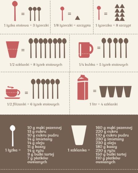 Convertidor de medidas y pesos de cocina